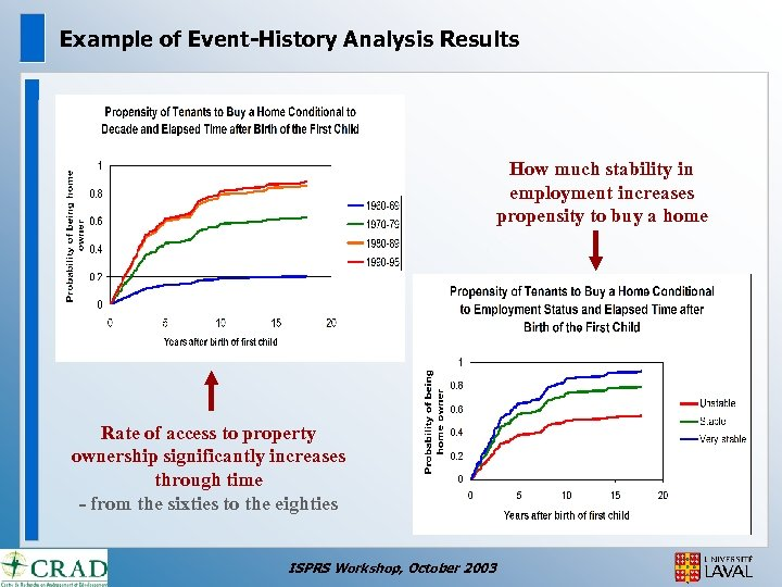 Example of Event-History Analysis Results How much stability in employment increases propensity to buy