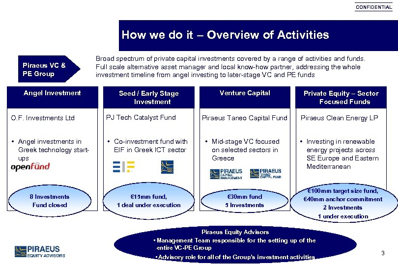 CONFIDENTIAL How we do it – Overview of Activities Piraeus VC & PE Group