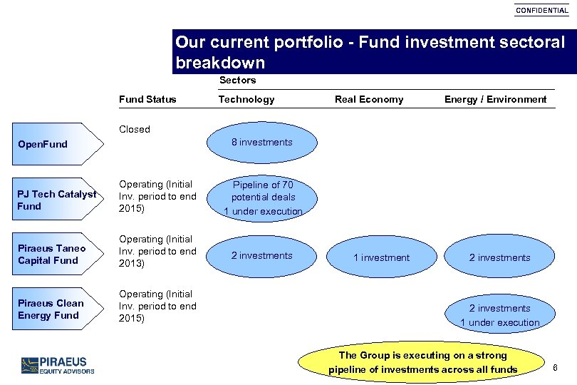 CONFIDENTIAL Our current portfolio - Fund investment sectoral breakdown Sectors Fund Status Technology Real