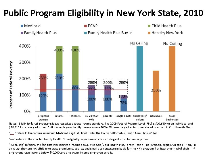 Public Program Eligibility in New York State, 2010 Notes: Eligibility for all programs is