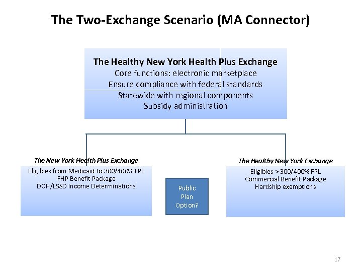 The Two-Exchange Scenario (MA Connector) The Healthy New York Health Plus Exchange Core functions: