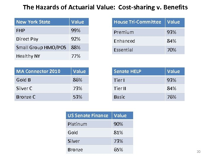 The Hazards of Actuarial Value: Cost-sharing v. Benefits New York State Value House Tri-Committee