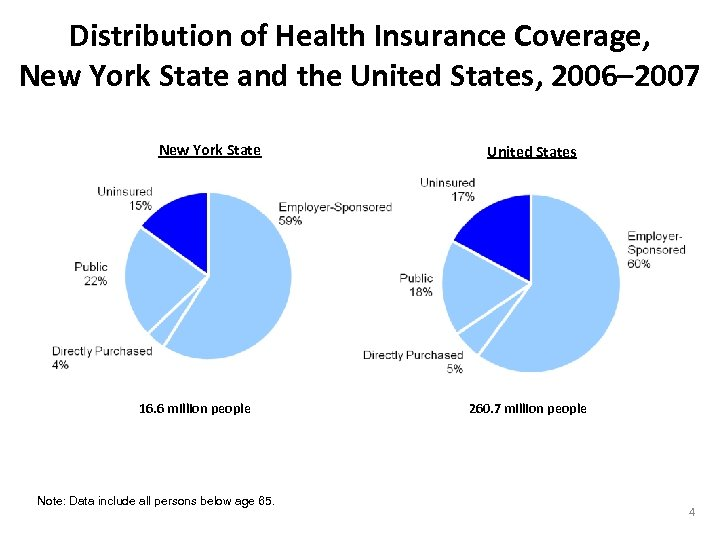 Distribution of Health Insurance Coverage, New York State and the United States, 2006– 2007