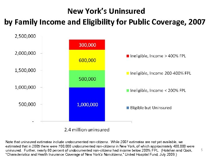 New York's Uninsured by Family Income and Eligibility for Public Coverage, 2007 Note that