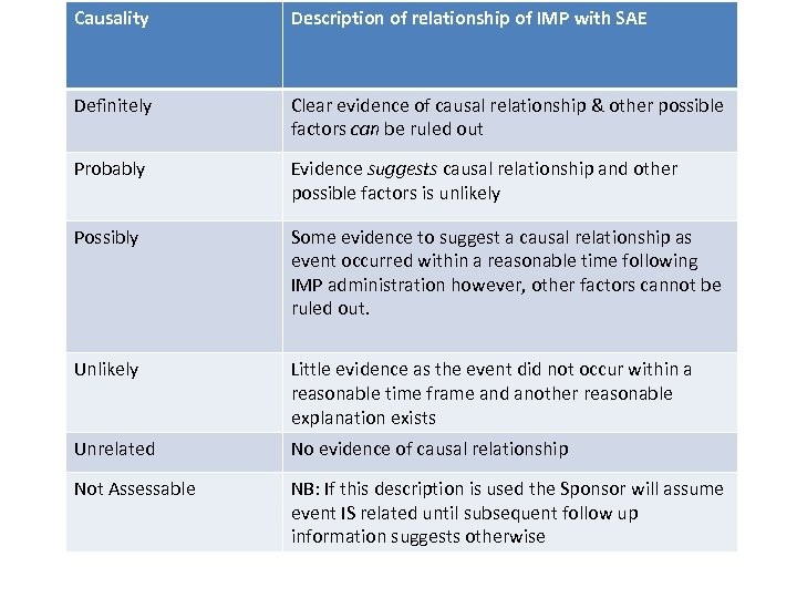 Causality Description of relationship of IMP with SAE Definitely Clear evidence of causal relationship
