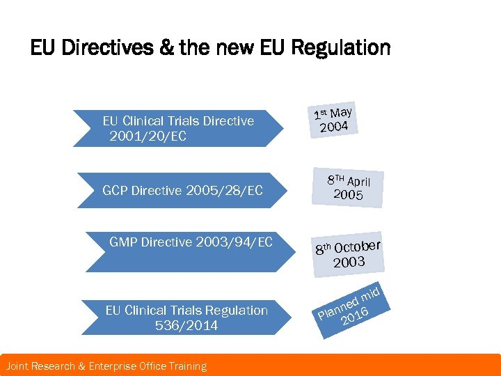 EU Directives & the new EU Regulation EU Clinical Trials Directive 2001/20/EC GCP Directive