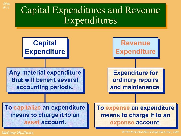 Slide 9 -11 Capital Expenditures and Revenue Expenditures Capital Expenditure Revenue Expenditure Any material