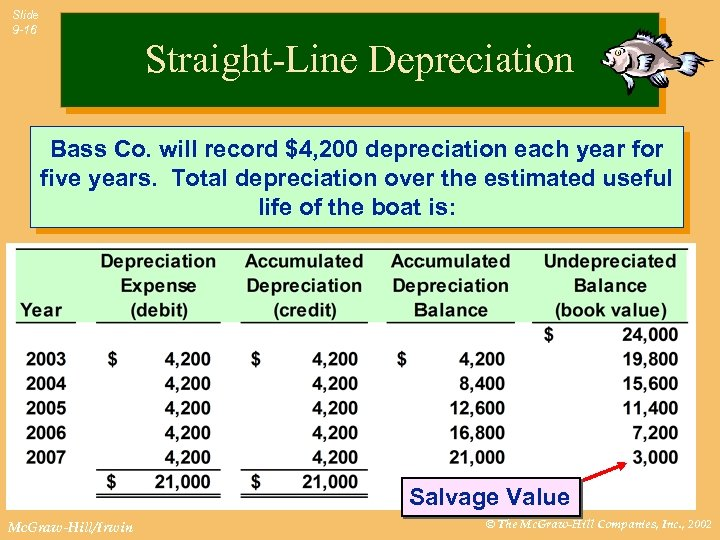 Slide 9 -16 Straight-Line Depreciation Bass Co. will record $4, 200 depreciation each year