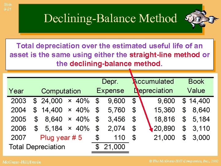 Slide 9 -21 Declining-Balance Method Total depreciation over the estimated useful of the Compute