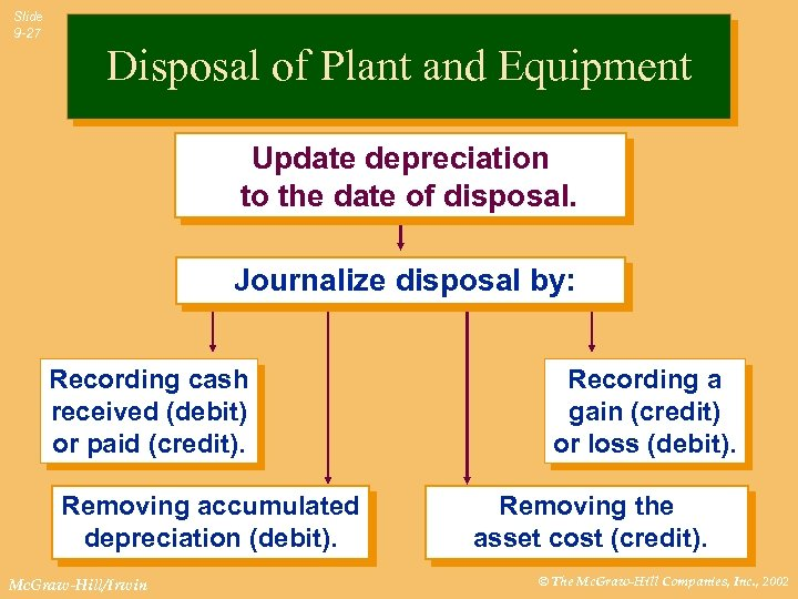 Slide 9 -27 Disposal of Plant and Equipment Update depreciation to the date of