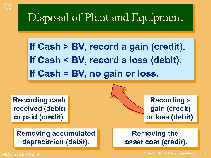 Slide 9 -28 Disposal of Plant and Equipment If Cash > BV, record a