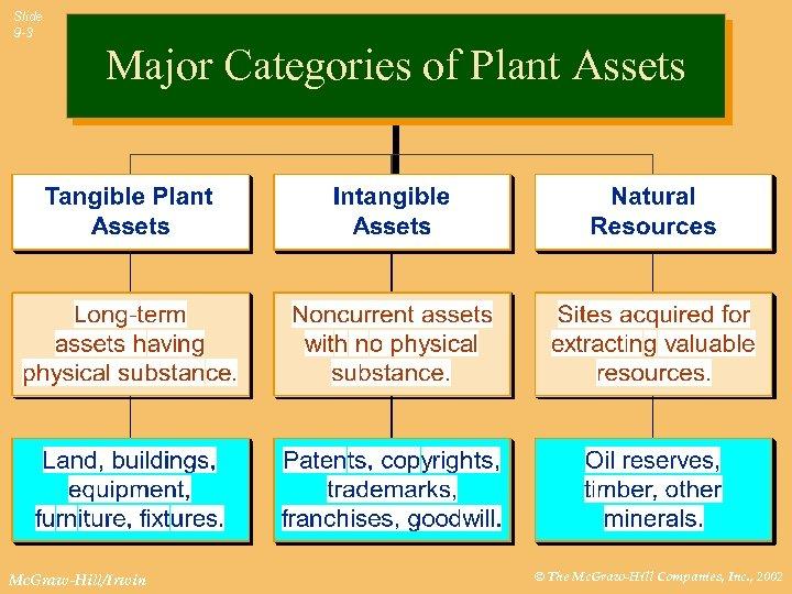 Slide 9 -3 Major Categories of Plant Assets Mc. Graw-Hill/Irwin © The Mc. Graw-Hill