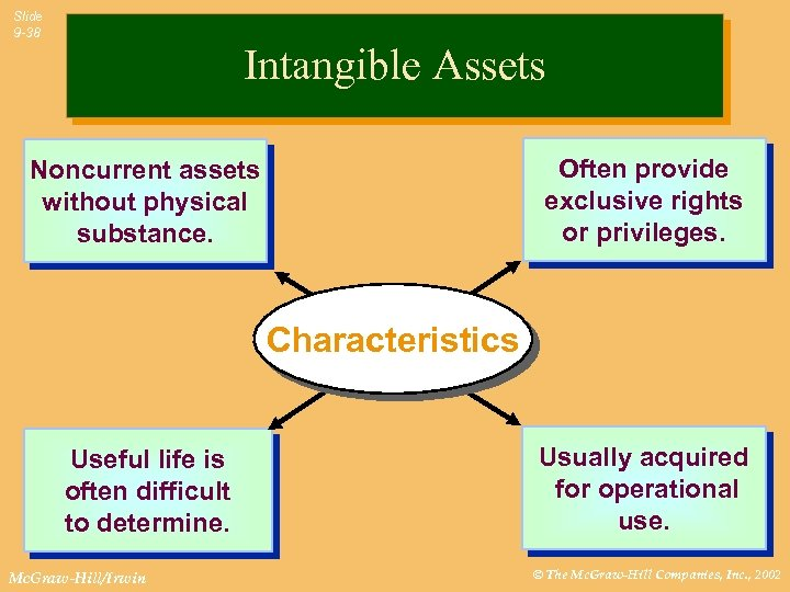 Slide 9 -38 Intangible Assets Often provide exclusive rights or privileges. Noncurrent assets without