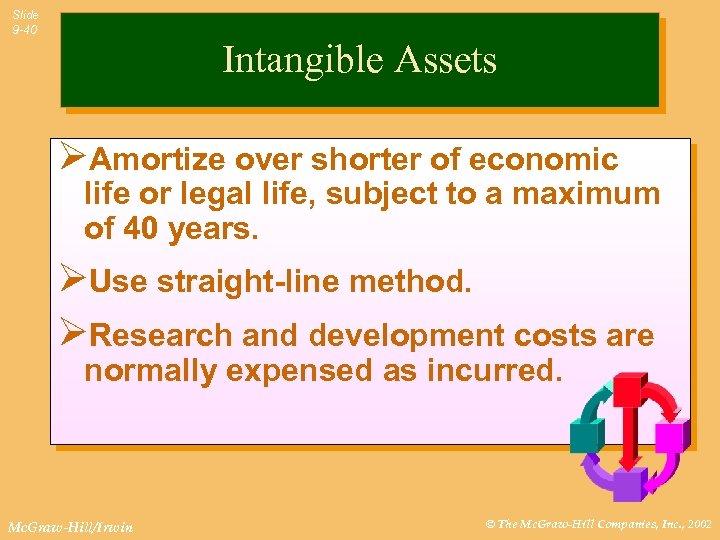 Slide 9 -40 Intangible Assets ØAmortize over shorter of economic life or legal life,