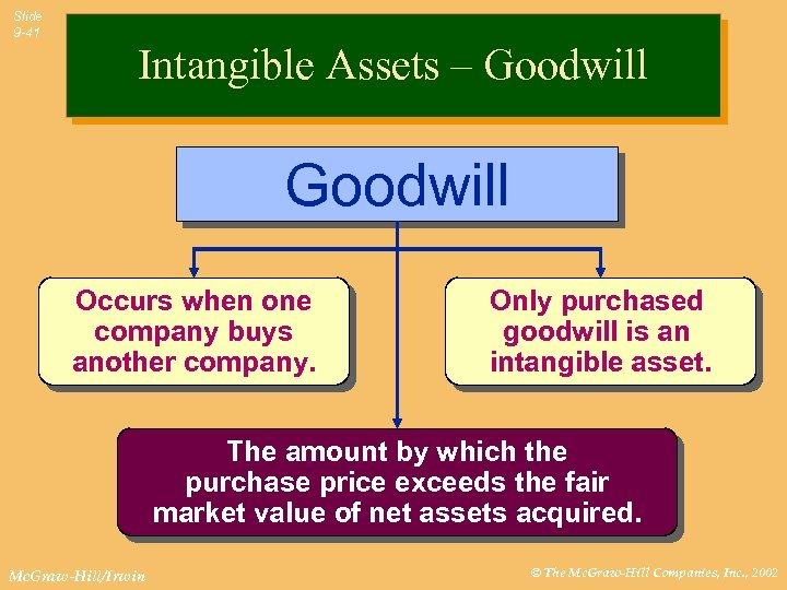 Slide 9 -41 Intangible Assets – Goodwill Occurs when one company buys another company.