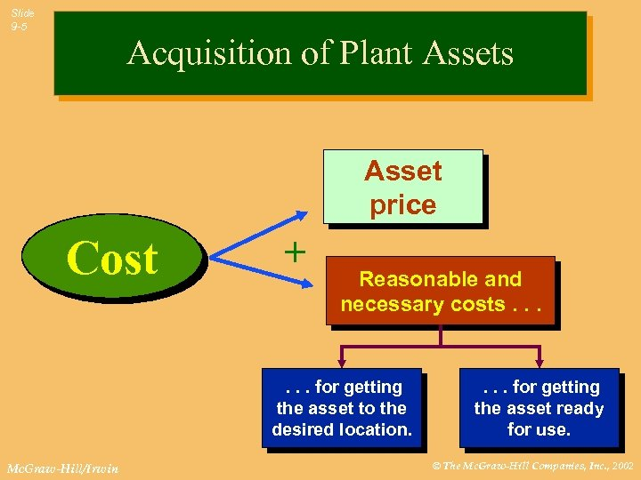 Slide 9 -5 Acquisition of Plant Assets Asset price Cost + Reasonable and necessary