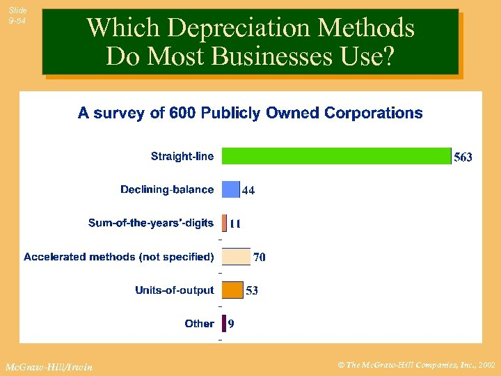 Slide 9 -54 Which Depreciation Methods Do Most Businesses Use? Mc. Graw-Hill/Irwin © The