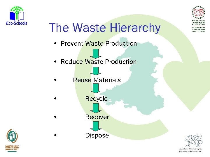 The Waste Hierarchy • Prevent Waste Production • Reduce Waste Production • Reuse Materials