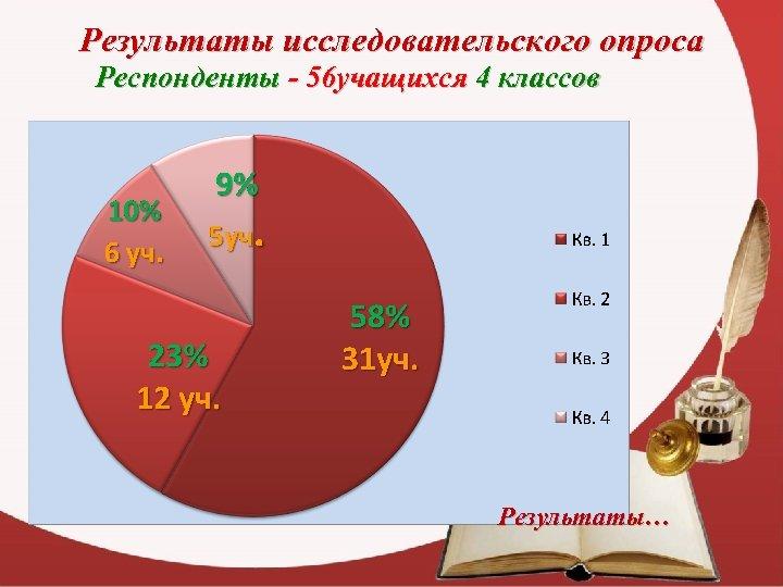 Результаты исследовательского опроса Респонденты - 56 учащихся 4 классов Результаты…