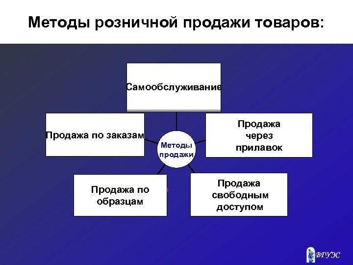 Методы розничной продажи товаров: Самообслуживание Продажа По Продажа по заказам образцам Методы продажи Продажа
