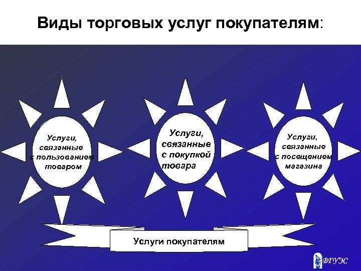 Виды торговых услуг покупателям: Услуги, связанные с пользованием товаром Услуги, связанные с покупкой товара