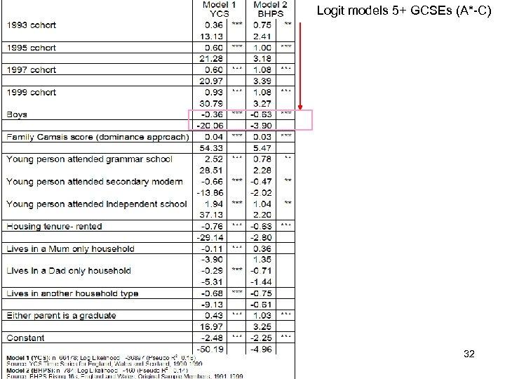 Logit models 5+ GCSEs (A*-C) 32