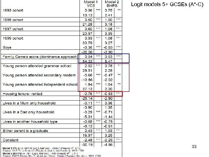 Logit models 5+ GCSEs (A*-C) 33
