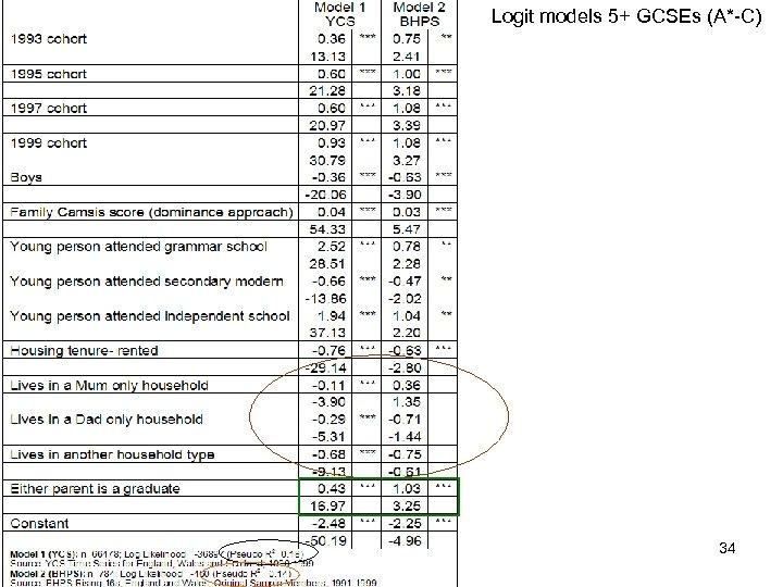 Logit models 5+ GCSEs (A*-C) 34