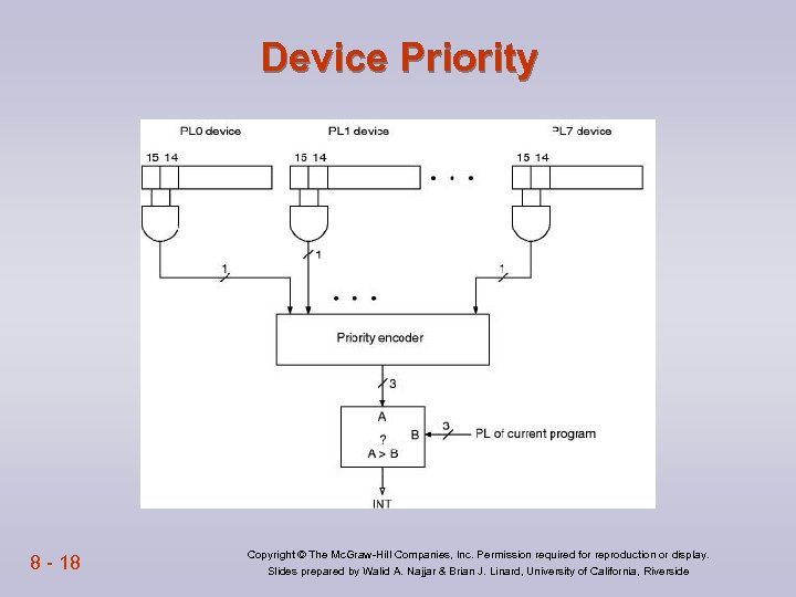 Device Priority 8 - 18 Copyright © The Mc. Graw-Hill Companies, Inc. Permission required