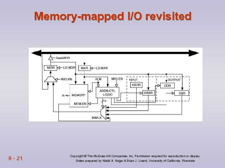 Memory-mapped I/O revisited 8 - 21 Copyright © The Mc. Graw-Hill Companies, Inc. Permission