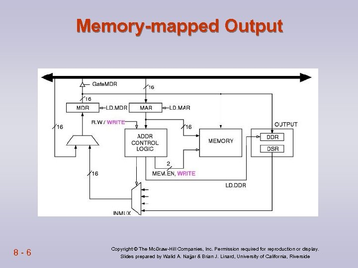 Memory-mapped Output 8 -6 Copyright © The Mc. Graw-Hill Companies, Inc. Permission required for