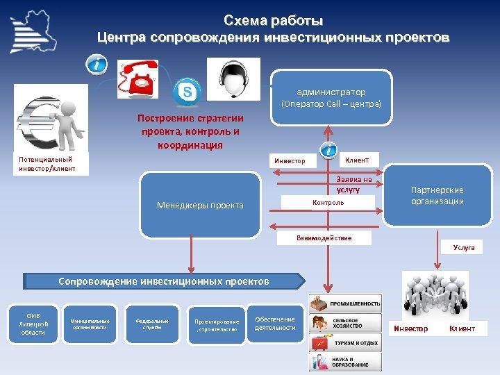 Схема работы Центра сопровождения инвестиционных проектов администратор (Оператор Call – центра) Построение стратегии проекта,