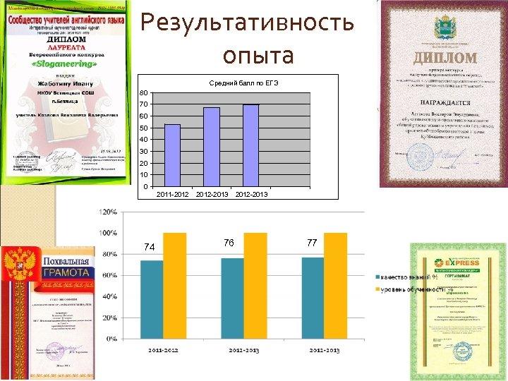 Результативность опыта Средний балл по ЕГЭ 80 70 60 50 40 30 20 10