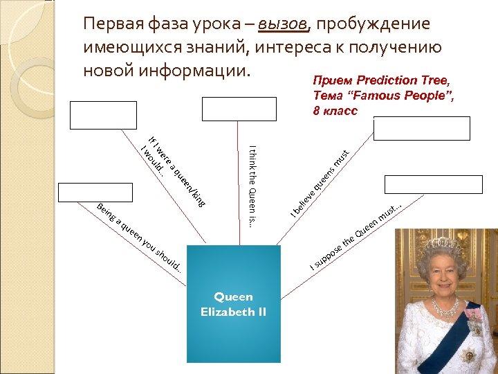 Первая фаза урока – вызов, пробуждение имеющихся знаний, интереса к получению новой информации. Прием