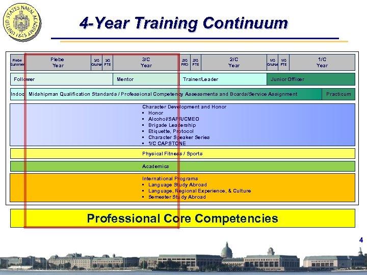 4 -Year Training Continuum Plebe Summer Follower Plebe Year 3/C 3/C Cruise PTE Mentor
