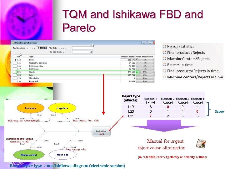 TQM and Ishikawa FBD and Pareto Reject type (effects); Inventory Suppliers L 19 L