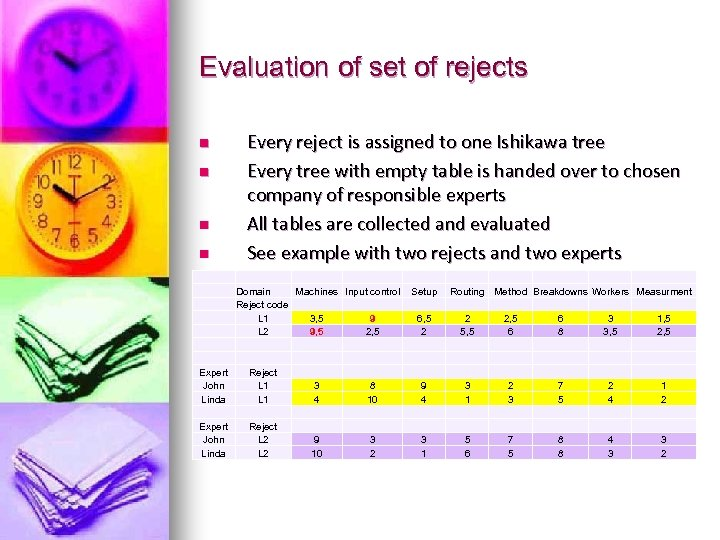 Evaluation of set of rejects n n Every reject is assigned to one Ishikawa