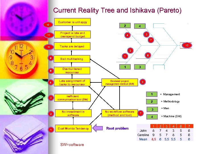 Current Reality Tree and Ishikava (Pareto) Customer is unhappy 12 2 Project is late