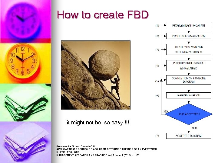 How to create FBD it might not be so easy !!! Resource : Ilie