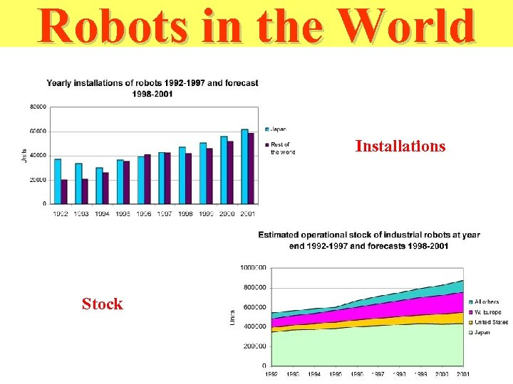 Robots in the World Installations Stock