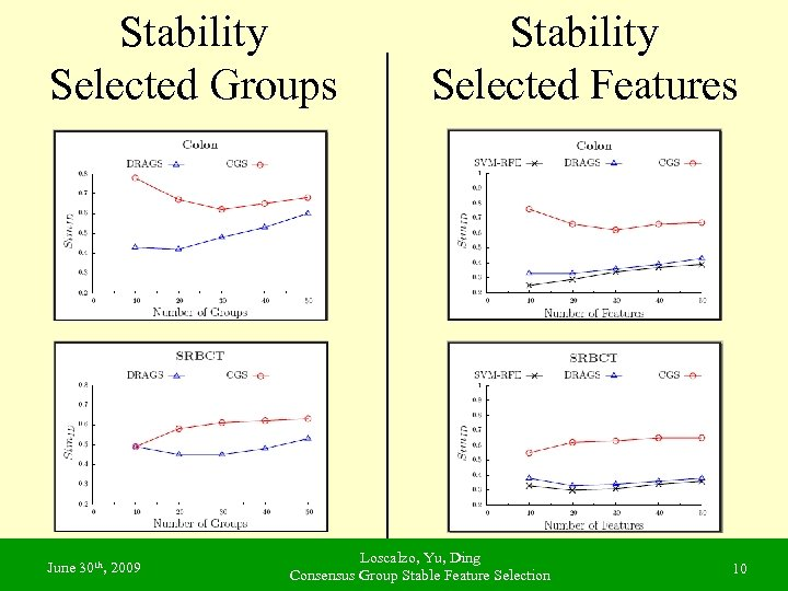 Stability Selected Groups June 30 th, 2009 Stability Selected Features Loscalzo, Yu, Ding Consensus