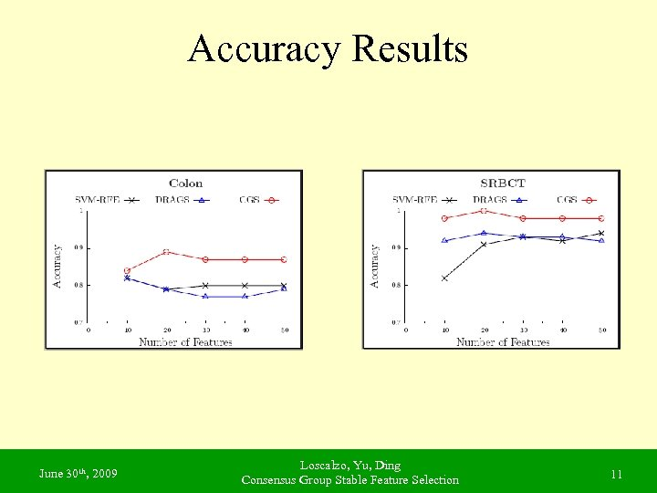 Accuracy Results June 30 th, 2009 Loscalzo, Yu, Ding Consensus Group Stable Feature Selection