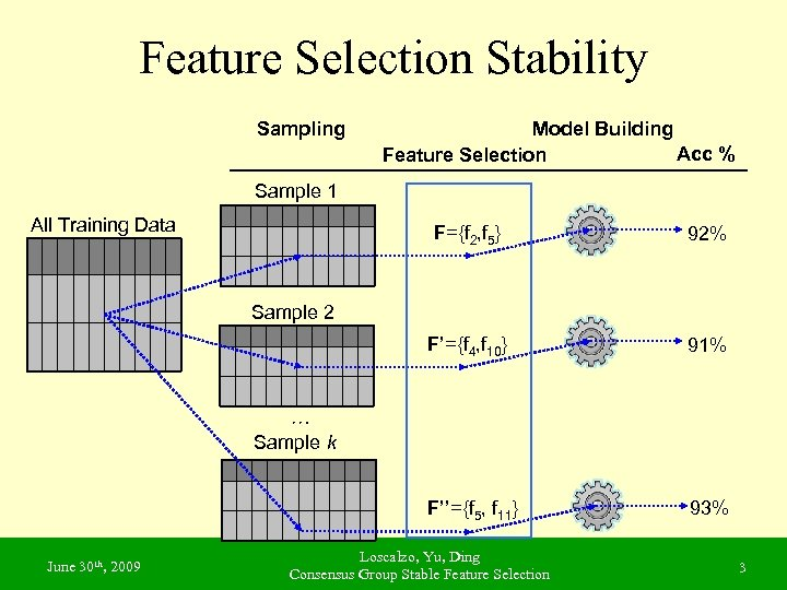 Feature Selection Stability Sampling Model Building Acc % Feature Selection Sample 1 All Training