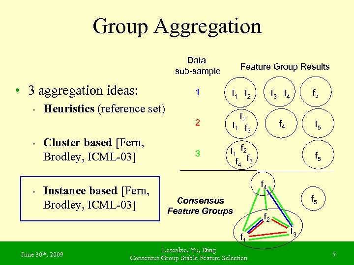 Group Aggregation Data sub-sample • 3 aggregation ideas: Feature Group Results • • f