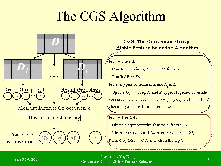 The CGS Algorithm D D 1 Result Grouping 1. . . … CGS: The