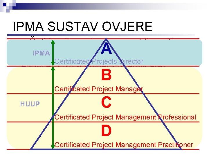 IPMA SUSTAV OVJERE n Četiri razine ovjere osposobljenosti IPMA A Certificated Projects Director n