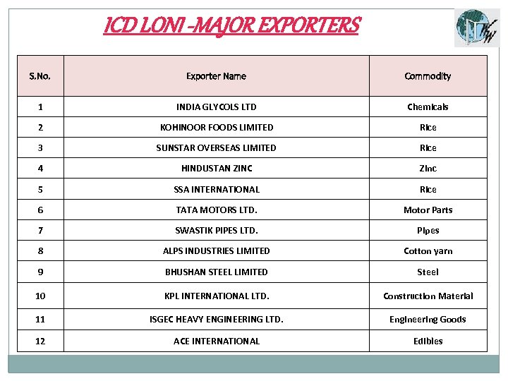 ICD LONI -MAJOR EXPORTERS S. No. Exporter Name Commodity 1 INDIA GLYCOLS LTD Chemicals