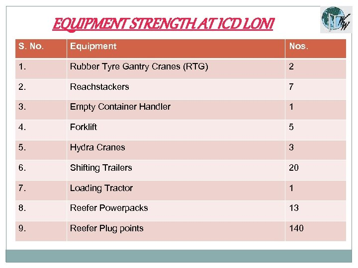 EQUIPMENT STRENGTH AT ICD LONI S. No. Equipment Nos. 1. Rubber Tyre Gantry Cranes