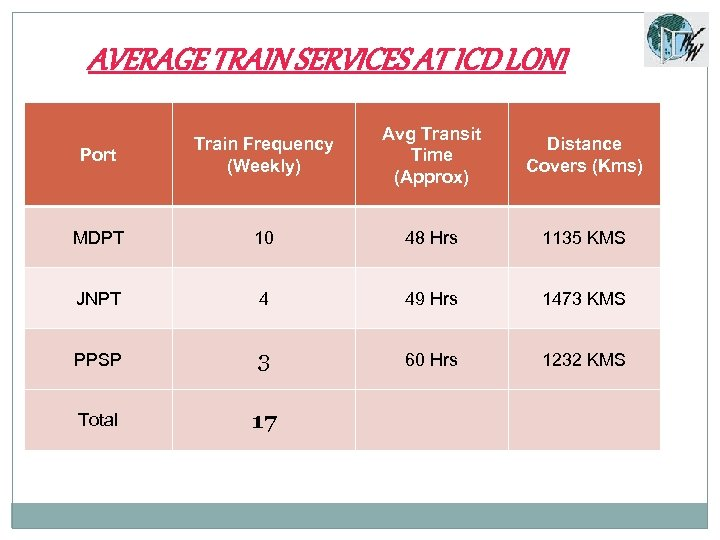 AVERAGE TRAIN SERVICES AT ICD LONI Port Train Frequency (Weekly) Avg Transit Time (Approx)
