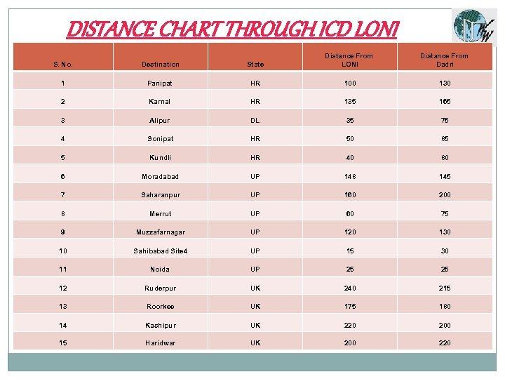 DISTANCE CHART THROUGH ICD LONI S. No. Destination State Distance From LONI Distance From
